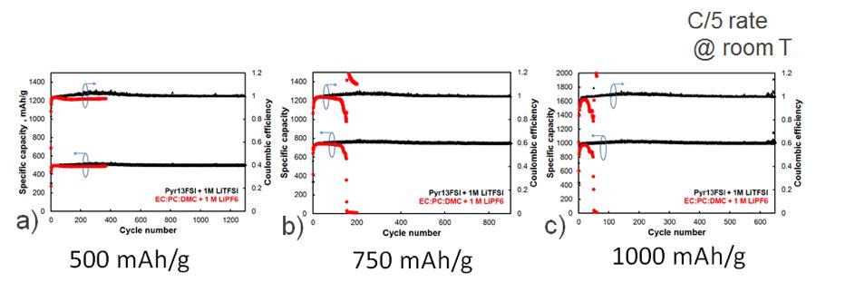 Macroporous silicon eletrodes for Li-ion microbatteries cycling performances