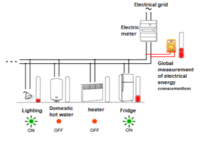 Energy manangment in a single housing