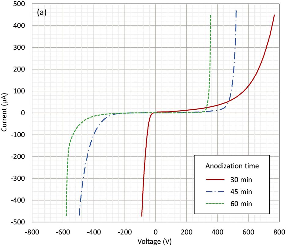 I–V characteristics of TRIAC prototypes with PS-based edge termination.