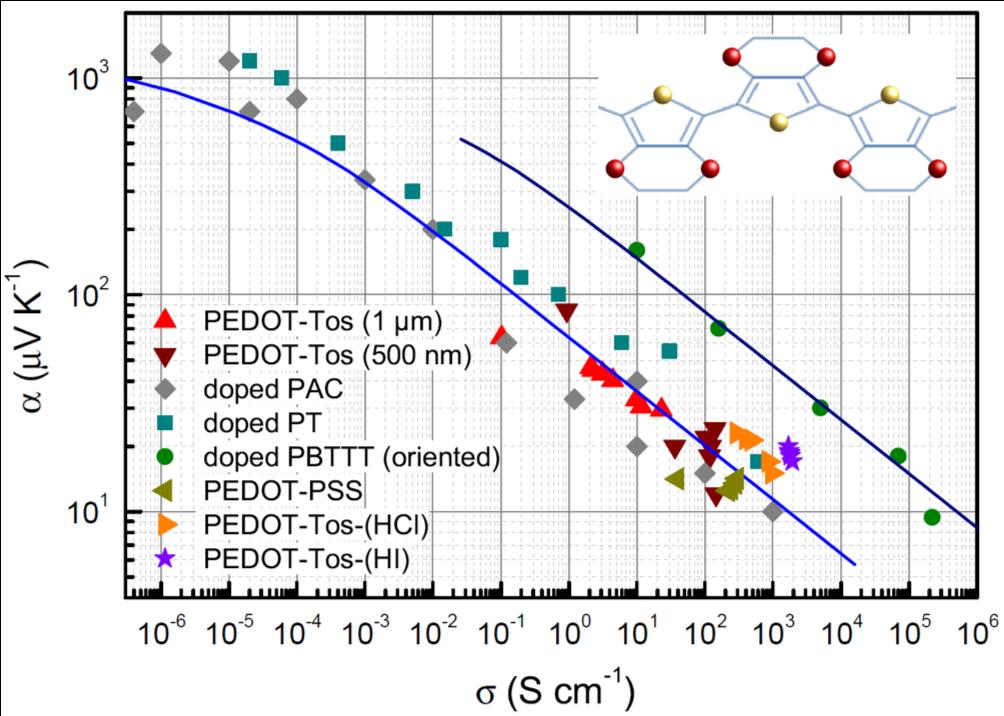 Un modèle générique pour la thermoélectricité des polymères conducteurs