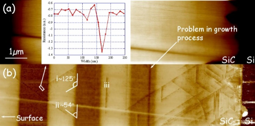 AFM topography (a) and corresponding SSRM cartography (b) of a 3C-SiC sample
